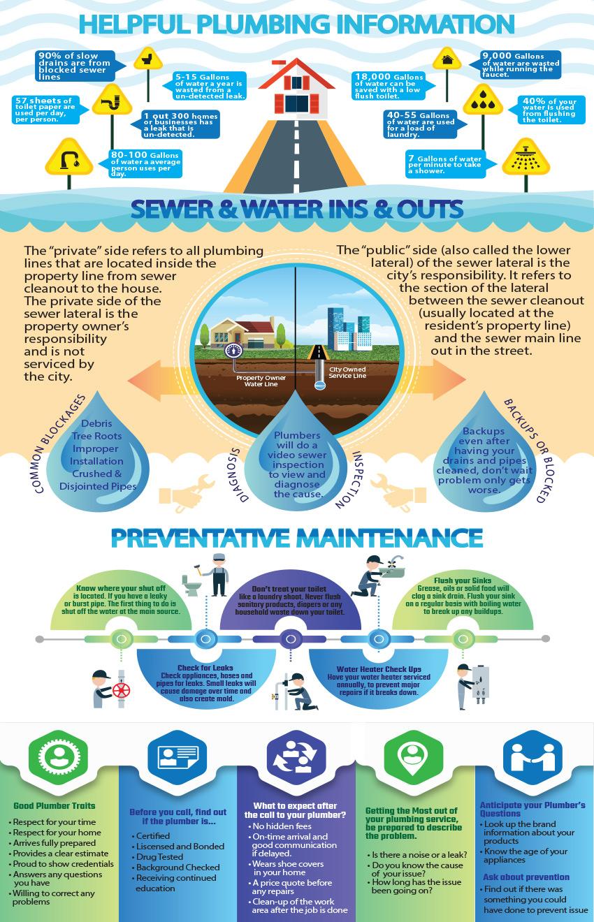 Helpful Plumbing Information